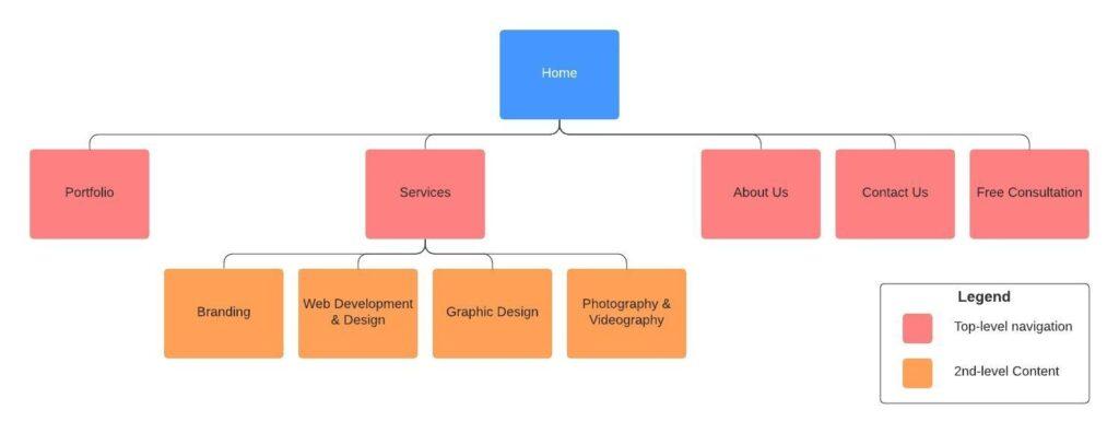 customer experience website hierarchy